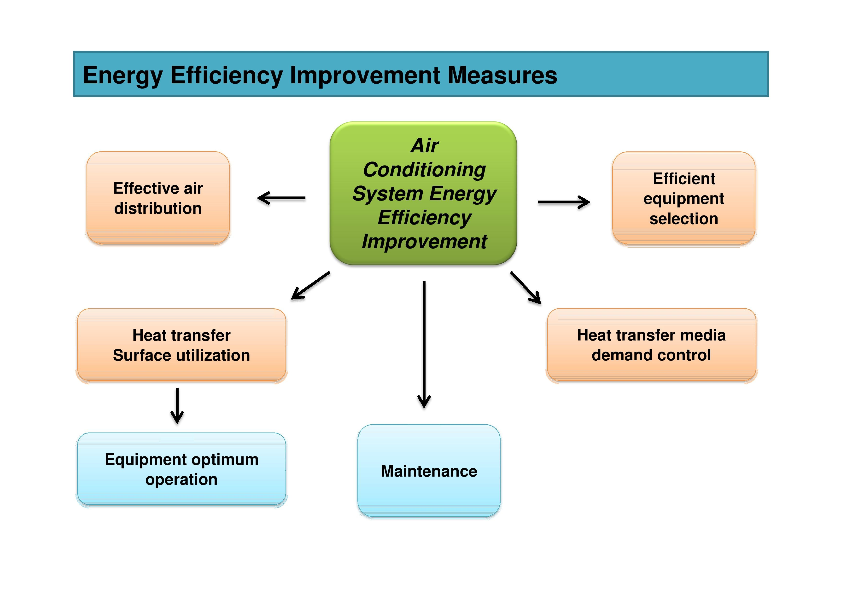 Operation and Maintenance are Important for Energy Saving for MVAC System